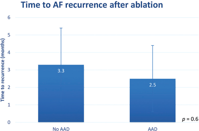 Figure 2 Effect of antiarrhythmic drug (AAD) continuation on time to atrial fibrillation (AF) recurrence after ablation.