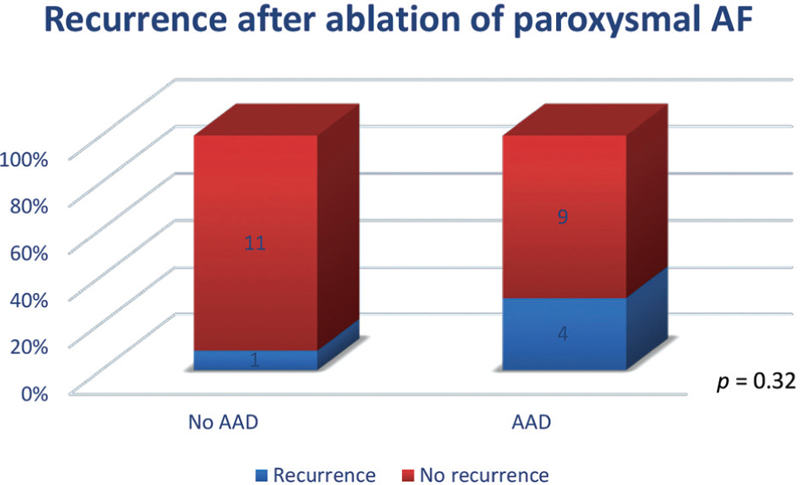 Figure 3 Effect of antiarrhythmic drug on atrial fibrillation (AF) recurrence following ablation of paroxysmal AF.