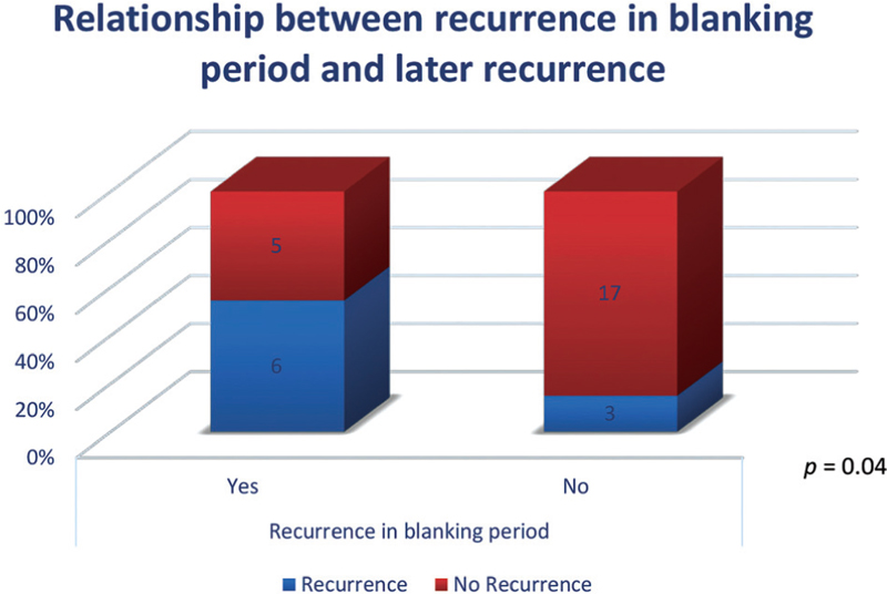 Figure 5 Relationship between recurrence in blanking period and later recurrence.